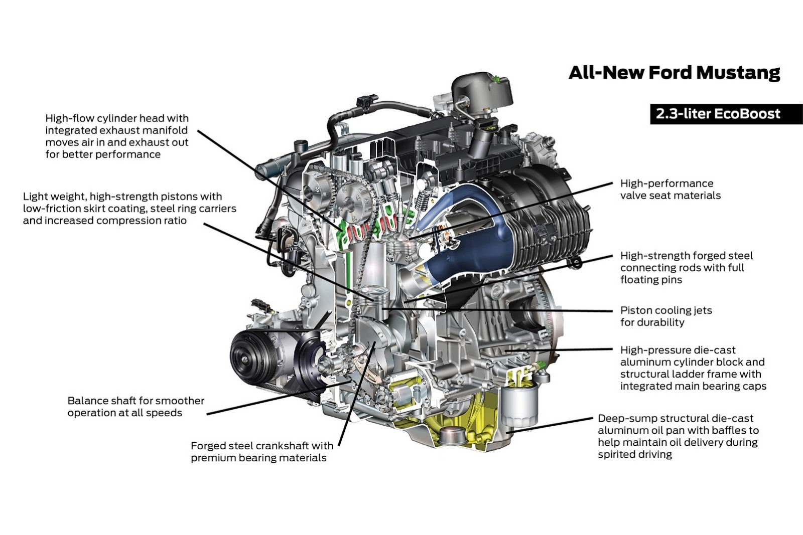 2015 mustang engine lineup official details amcarguide com rh amcarguide com Honda Car Engine Parts Diagram Toyota Car Engine Diagram
